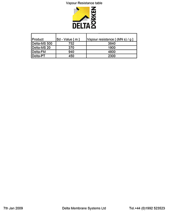 Delta HDPE Vapour Resistance Table