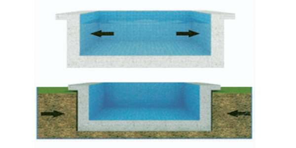 What is Positive side/Negative side Waterproofing?
